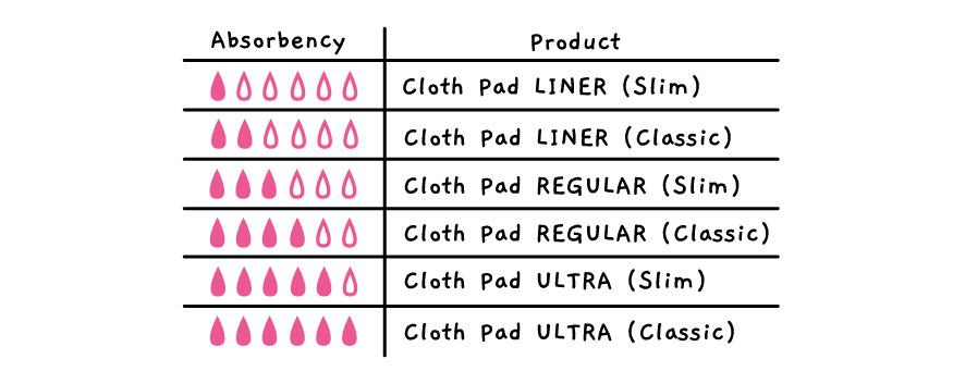 petit lulu period pads guide